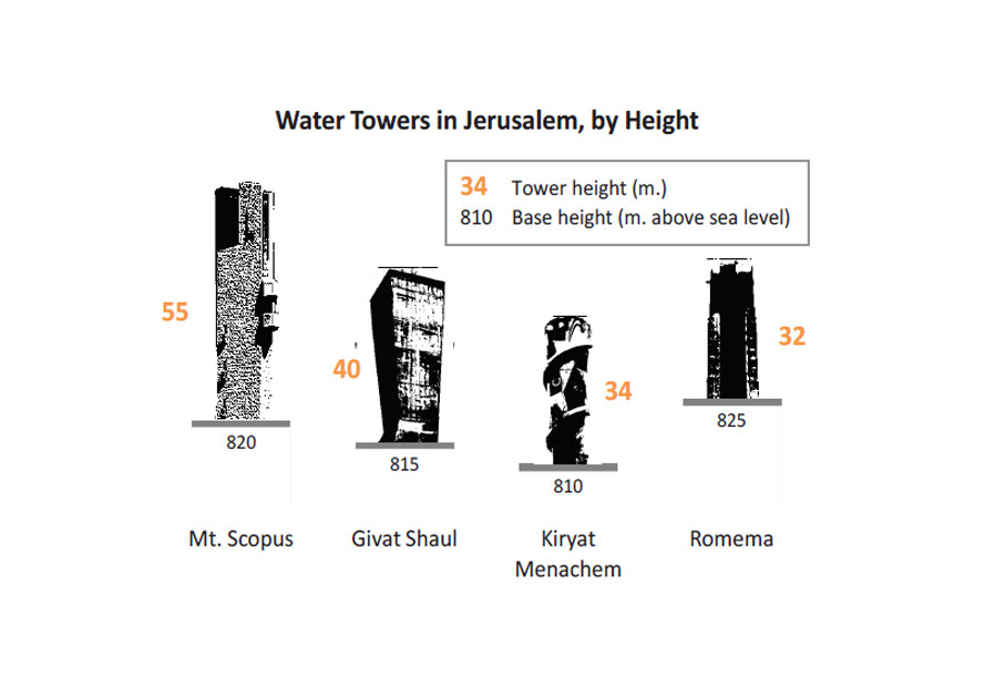 Just The Facts: The water tower