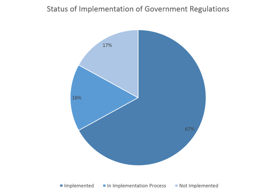 Status of implementation of government regulations (Jpost Staff)