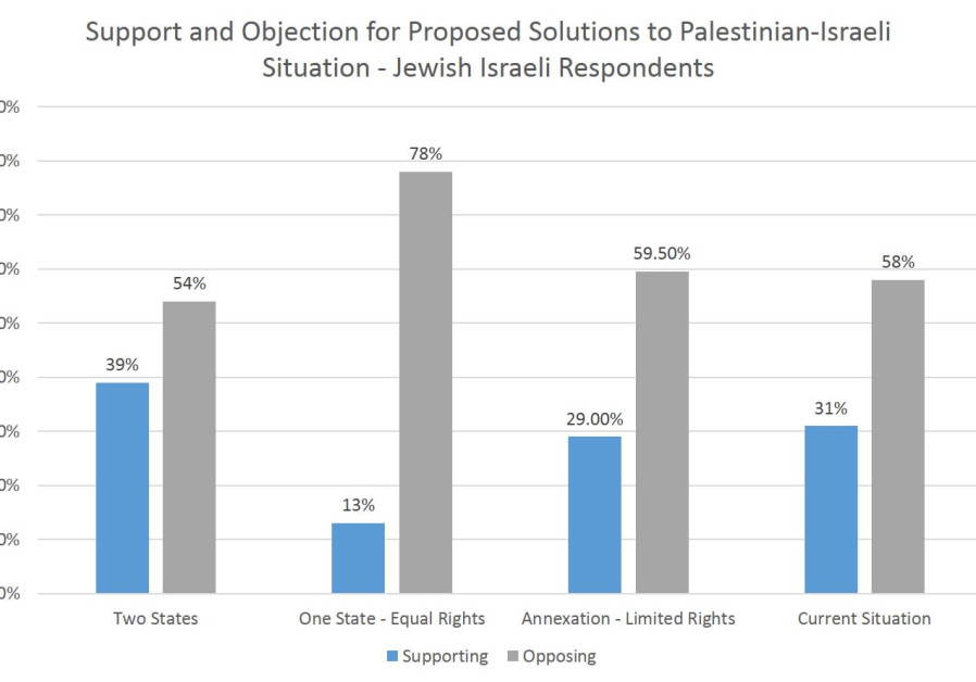 Support and Objection for Palestian-Israeli Options - Jewish Respondents