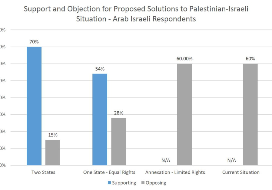 Support and Objection for Palestian-Israeli Options - Arab Respondents