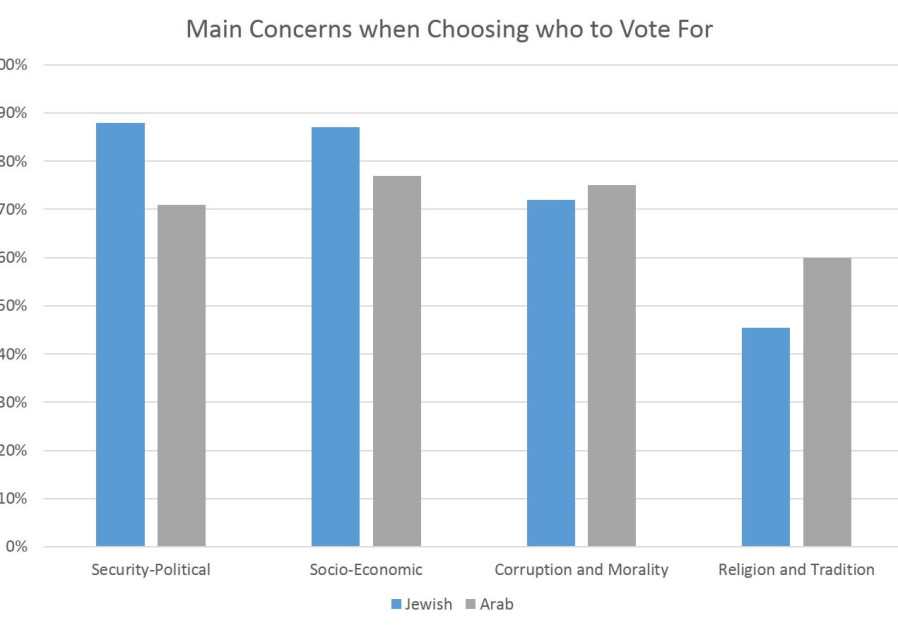 Main Concerns of Voters in Upcoming Elections