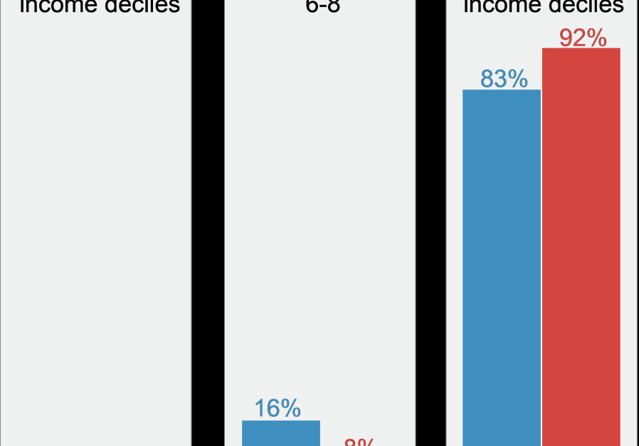 Share of total income tax revenue paid by income deciles
