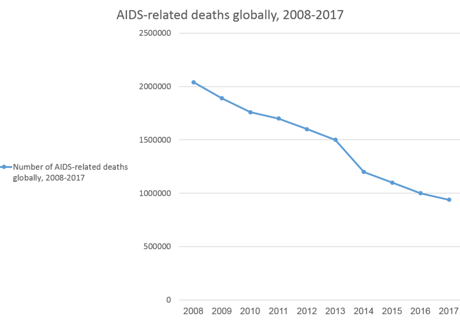UNAIDS data on AIDS-related deaths globally, 2008-2017