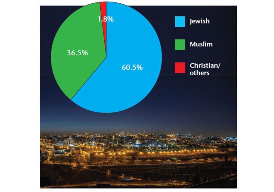 Jerusalem 2019: Facts and figures