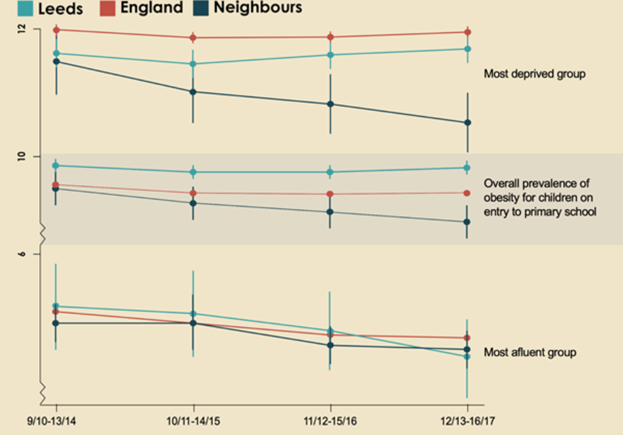 Graph showing the levels of child obesity in Leeds, England over a period of eight years  (Credit: Bar Ilan University)