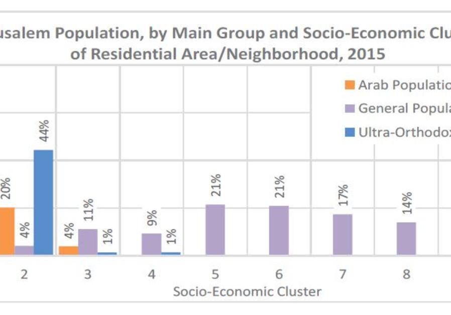 Neighborhood socioeconomic clusters