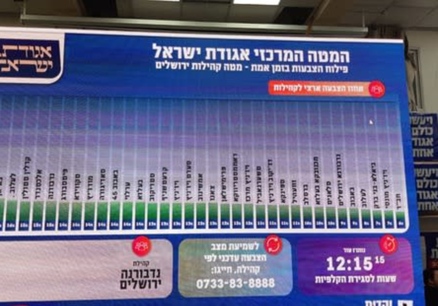UTJ's advanced software system shows the real-time turnout out for each community, helping it focus its efforts on getting out the vote in the ultra-Orthodox sector (Photo Credit: Jeremy Sharon)