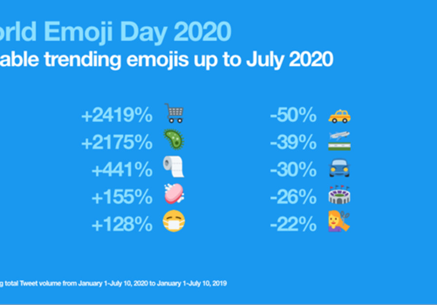 List of emojis that changed in usage rates on Twitter amid the coronavirus pandemic. (Photo credit: Courtesy)