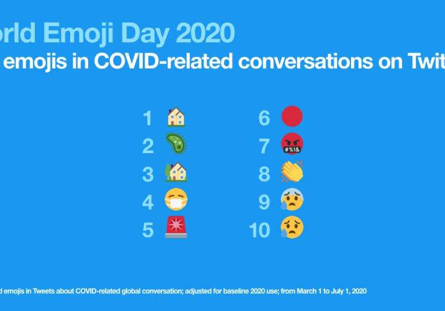 Twitter's top 10 emojis of 2020 used in coronavirus-related conversations. (Photo credit: Courtesy)