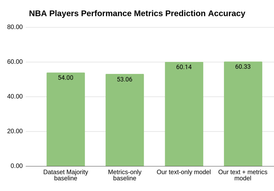 NBA player performance prediction accuracy. Columns from left to right: Dataset majority baseline - naive prediction method; Metric-only baseline - prediction based on past performance only; prediction based on interviews (method developed by Technion researchers); prediction on interviews and past performance.