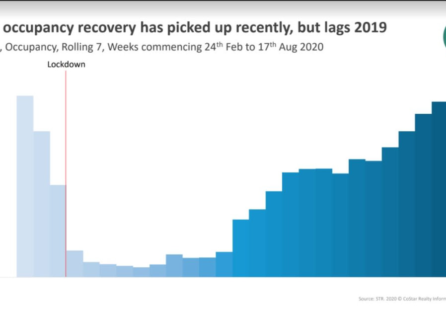 STR's data show how occupancy rates declined steeply following lockdown and have only recently begun to recover. (Credit: STR)