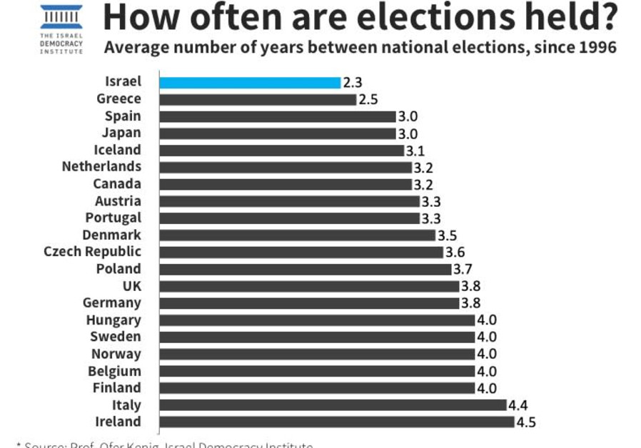 An IDI study lists the average frequency of elections parliamentary democracies age number of elections parliamentary democracies have had since 1996. (Photo credit: Prof. Ofer Kenig/Israel Democracy Institute)