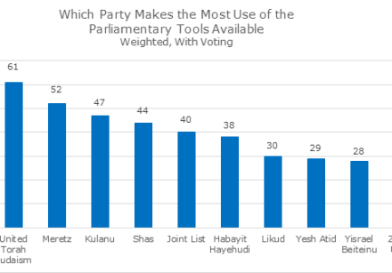 Which party makes the most use of the parliamentary tools available (August 14, 2018).
