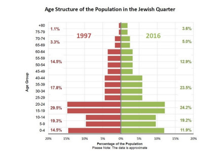 Age Structure of the Population in the Jewish Quarter