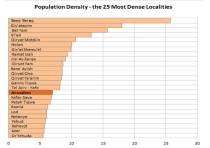 Chart representing population density