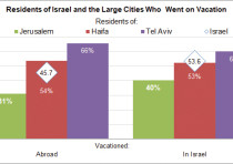 Residents of Israel and the large cities who went on vacation