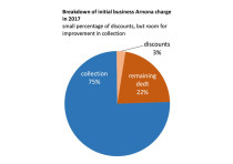 Breakdown of initial business Arnona charge in 2017