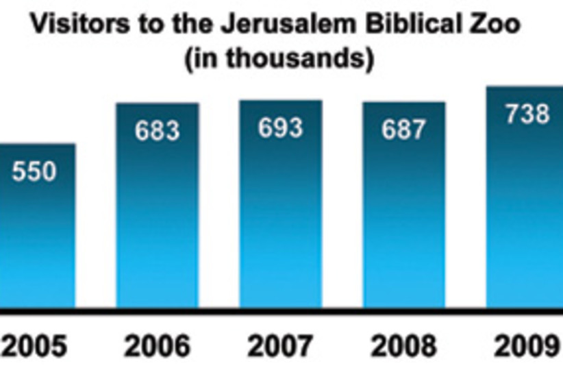 jerusalem zoo visitor chart 311 (photo credit: Courtesy)