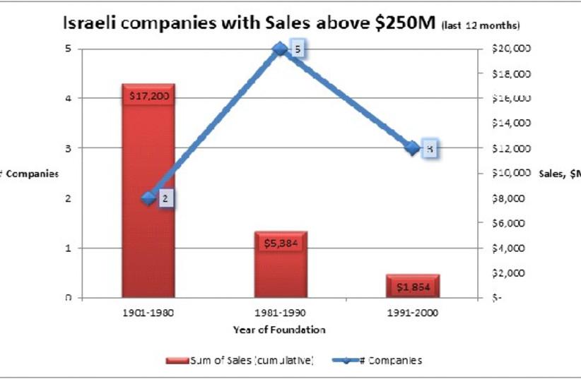 Chart  (photo credit: Levi Shapiro)