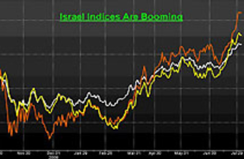Israel Leading Indices for the past year: TA-25 (w (photo credit: none)