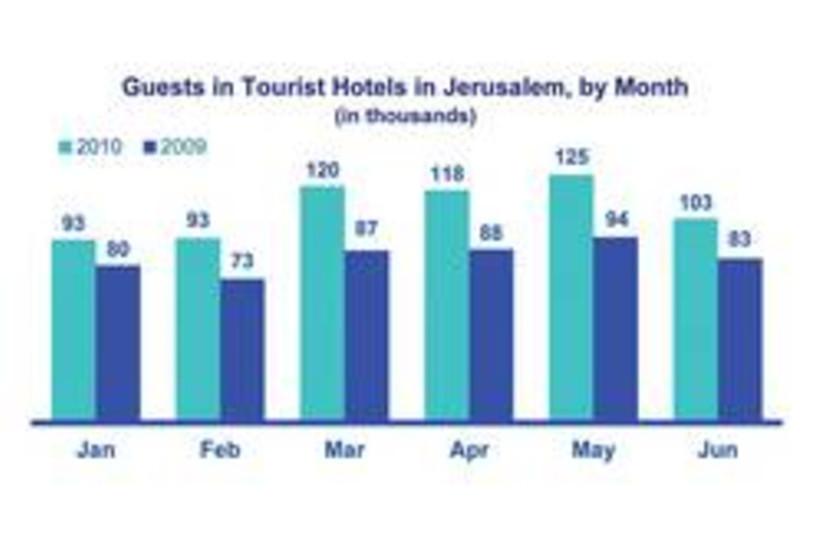 Jerusalem hotel occupancy 250 (photo credit: Courtesy)