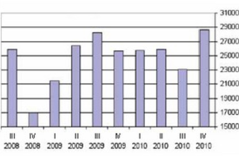Chart: Quarterly purchases of dwellings 311 (photo credit: Ministry of Finance)