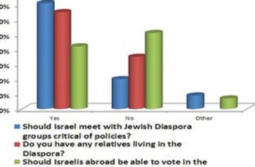 B'nei Brith poll 311 (photo credit: Courtesy)