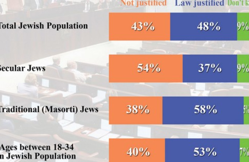 anti boycott law survey (photo credit: data collection: New Wave Research)