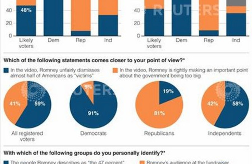 Romney poll graphic  (photo credit: REUTERS/REUTERS GRAPHICS)