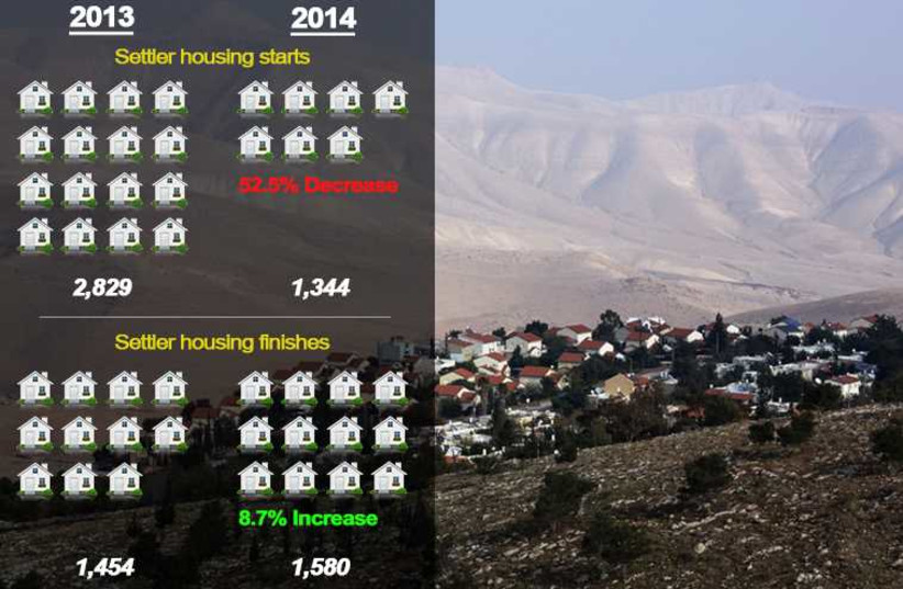 Settlement housing statistics   (photo credit: MARC ISRAEL SELLEM/THE JERUSALEM POST,JPOST STAFF,INGIMAGE)
