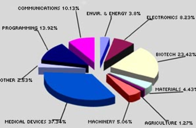 pie chart 88 298 (photo credit: Ministry of Industry, Trade and Labor)