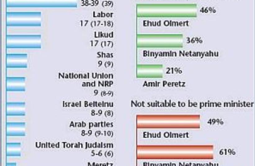 poll 298.88 (photo credit: Courtesy)