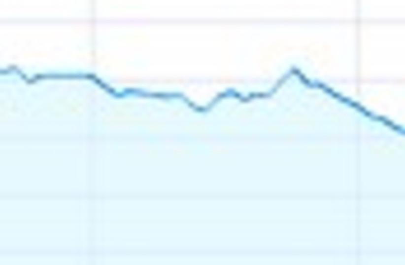 graph slight drop 88 (photo credit: )