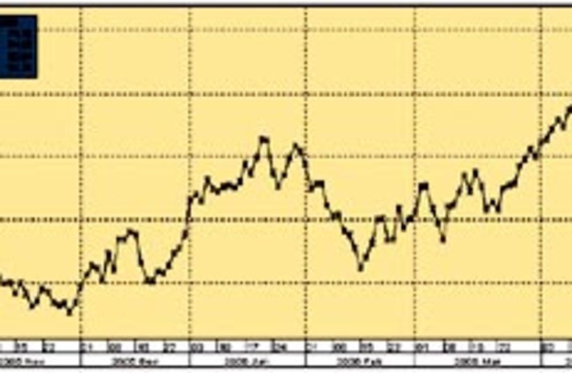 crude graph 88 298 (photo credit: )