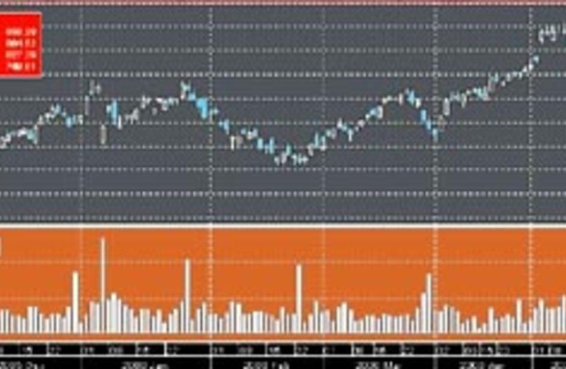 biz graph may 23 298 88 (photo credit: )