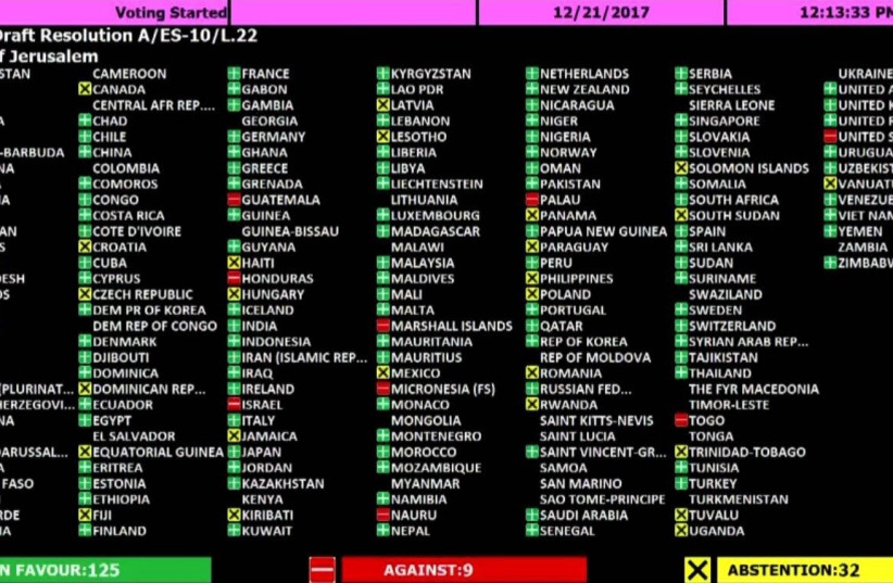 List of states and how they voted on the UN resolution rejecting US President Trump's Jerusalem move, December 21, 2017 (photo credit: UNITED NATIONS SCOREBOARD)