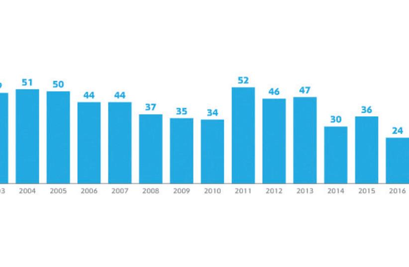 Israeli public trust in the media, 2003-17 (photo credit: ISRAEL DEMOCRACY INSTITUTE)