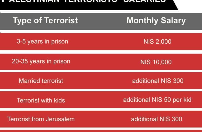Palestinian terrorists' income per month chart (photo credit: JPOST STAFF)