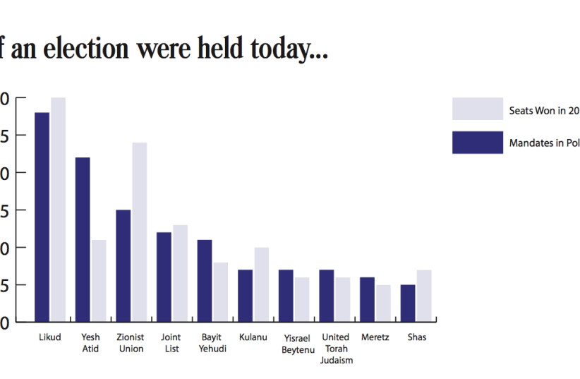 JPost Poll: If elections where held today, who would you vote for? (photo credit: JPOST STAFF)