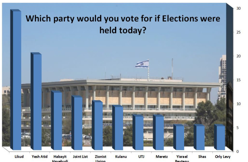 Knesset Channel poll result (photo credit: JPOST STAFF)