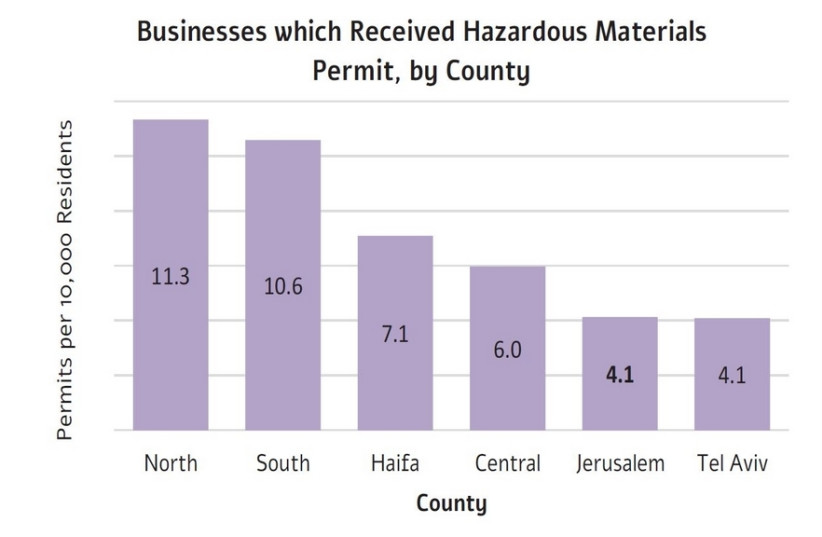 Chart of Businesses which Received Hazardous Materials Permit, by County (photo credit: JERUSALEM INSTITUTE FOR POLICY RESEARCH)