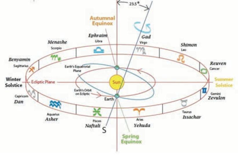 Astrology chart (photo credit: Courtesy)