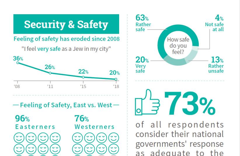 Infographic on European Jewish antisemitism. (photo credit: AMERICAN JEWISH JOINT DISTRIBUTION COMMITTEE)