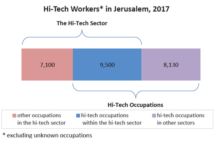 Hi-Tech Workers in Jerusalem, 2017 (photo credit: JERUSALEM INSTITUTE FOR POLICY RESEARCH)