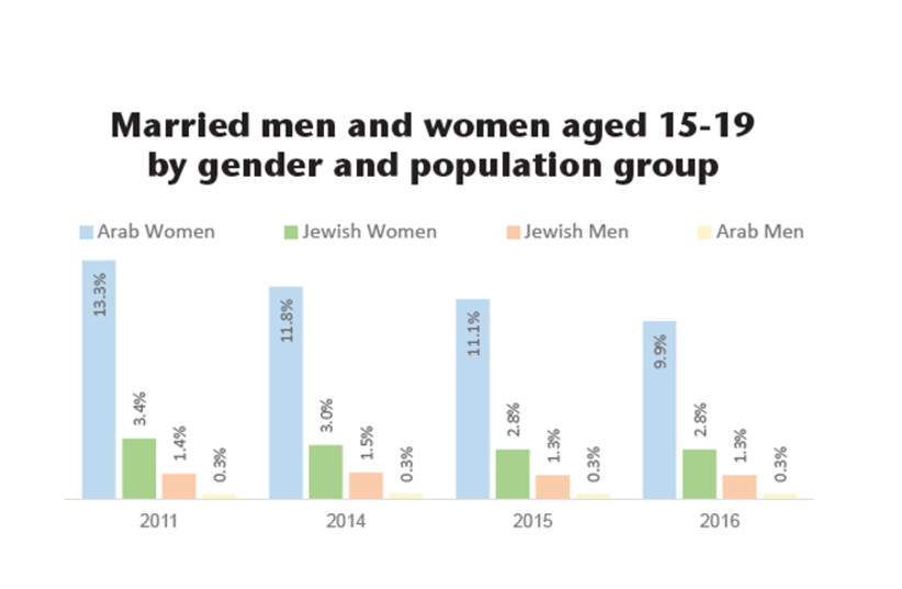 Married people as percent of age, gender and population group (photo credit: JERUSALEM INSTITUTE FOR POLICY RESEARCH)