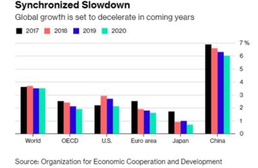 Global economic growth (photo credit: Courtesy)
