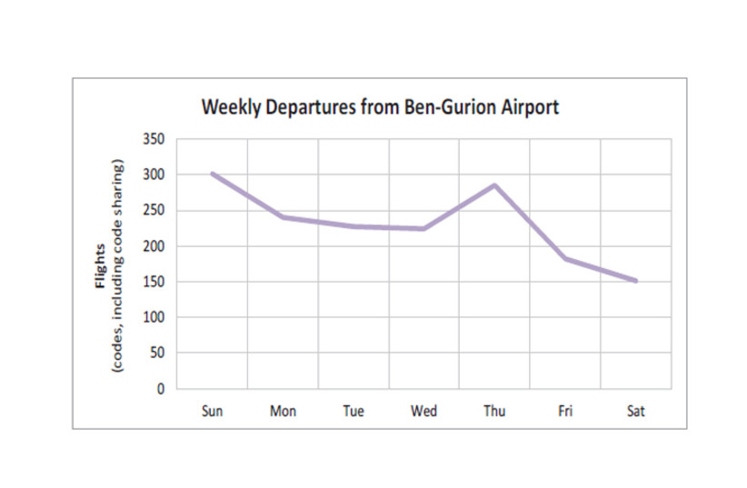 Weekly Departures from Ben-Gurion Airport (photo credit: JERUSALEM INSTITUTE FOR POLICY RESEARCH)