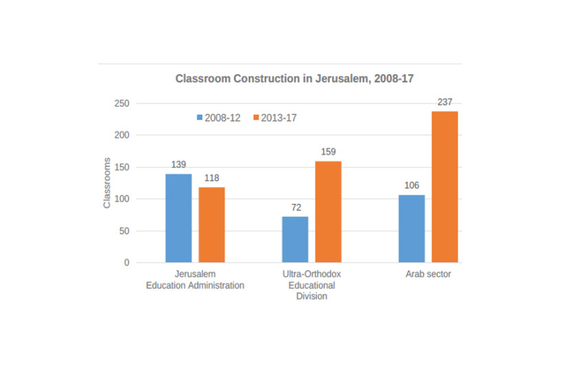 Classroom Construction in Jerusalem, 2008-17 (photo credit: JERUSALEM INSTITUTE FOR POLICY RESEARCH)