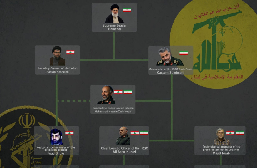 Structure of Iran-Hezbollah axis to manufacture precision weapons in Lebanon (photo credit: IDF)