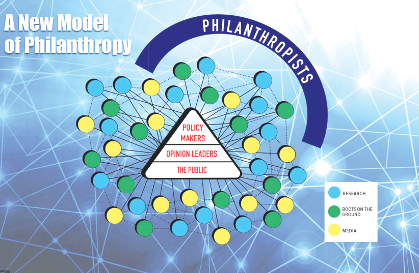 MULTI-NETWORK COLLABORATION creates a new model of philanthropy. (photo credit: COURTESY ADAM AND GILA MILSTEIN FAMILY FOUNDATION)